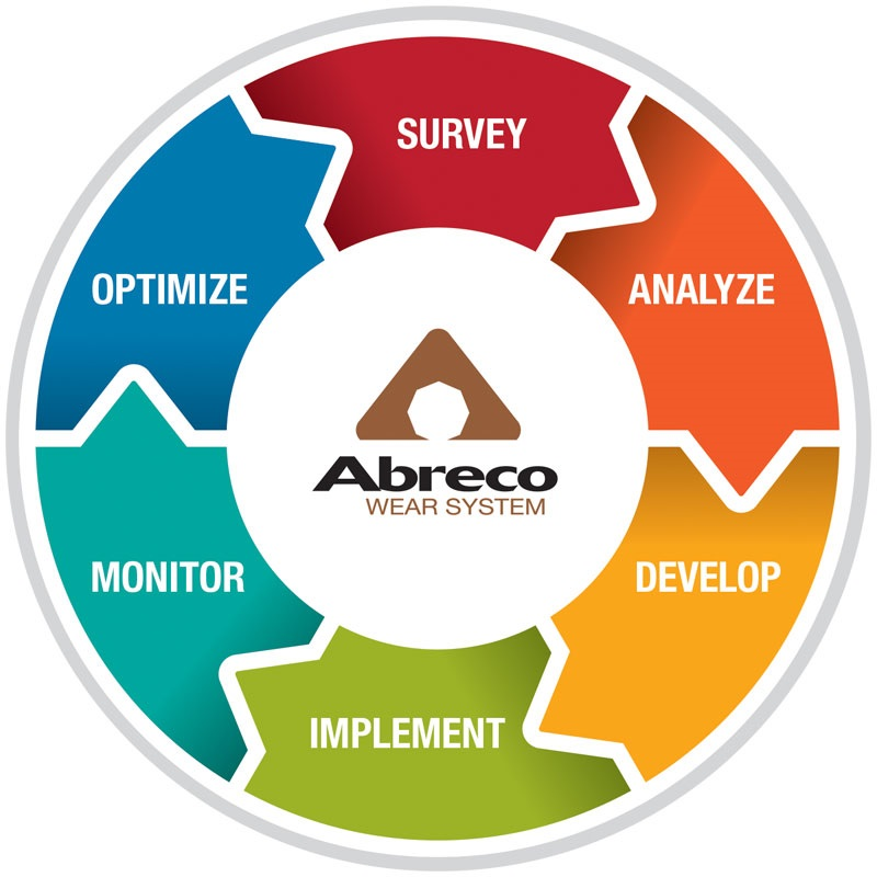 Abreco Wear System